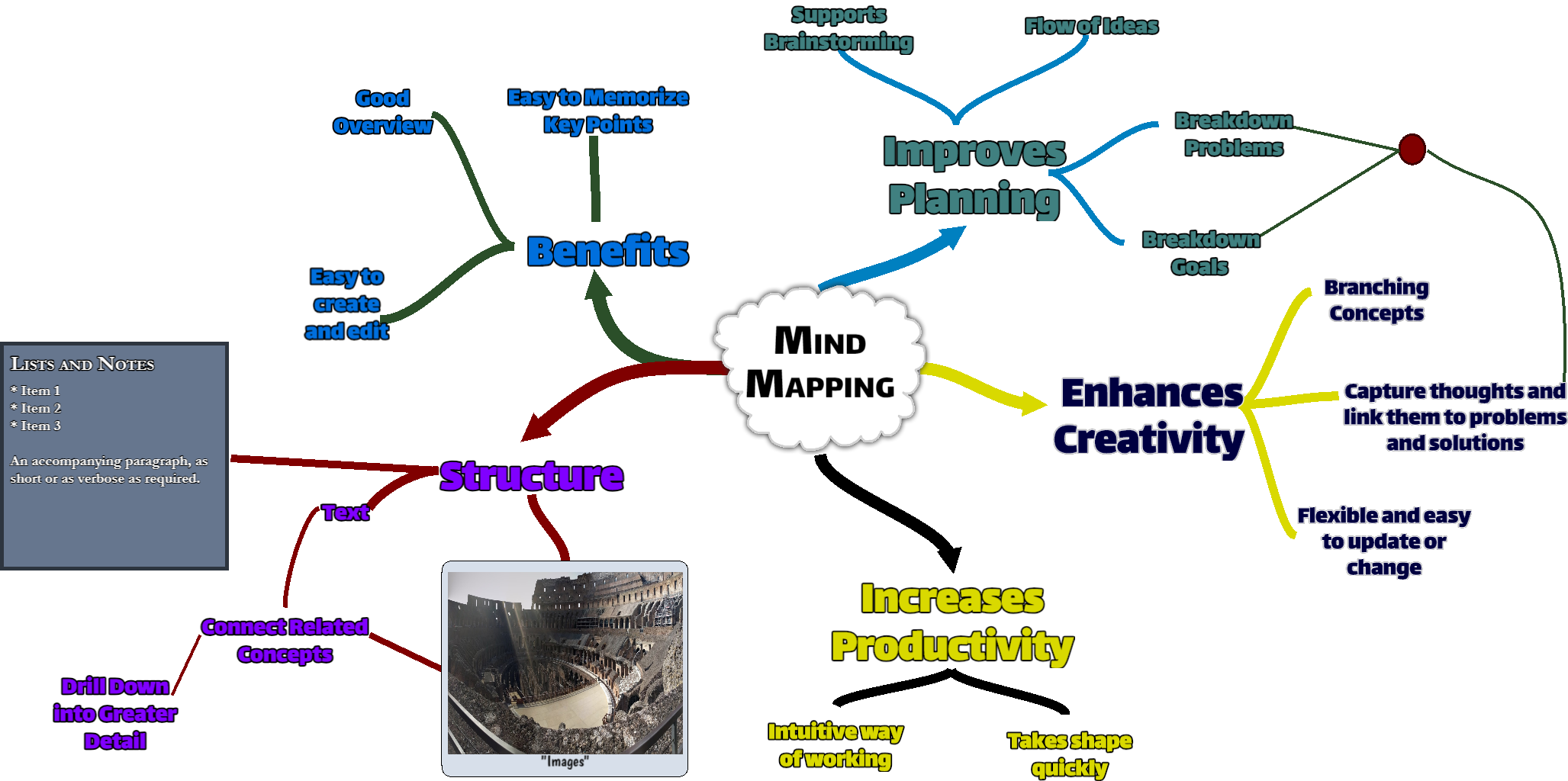A Mind Map describing the advantages of mind maps; enhance productivity, clarity and understanding by using one.