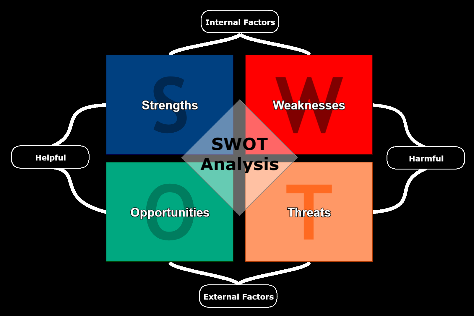Swot Analysis Template for Business, Managers and Professionals